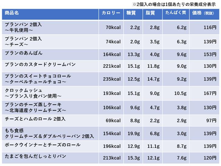 ローソン 低糖質パン 糖質&カロリー一覧
