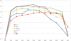カイロの温度・持続時間の比較グラフ