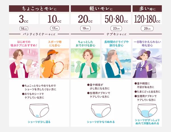 女性用尿吸収パッド(軽失禁パッド)
